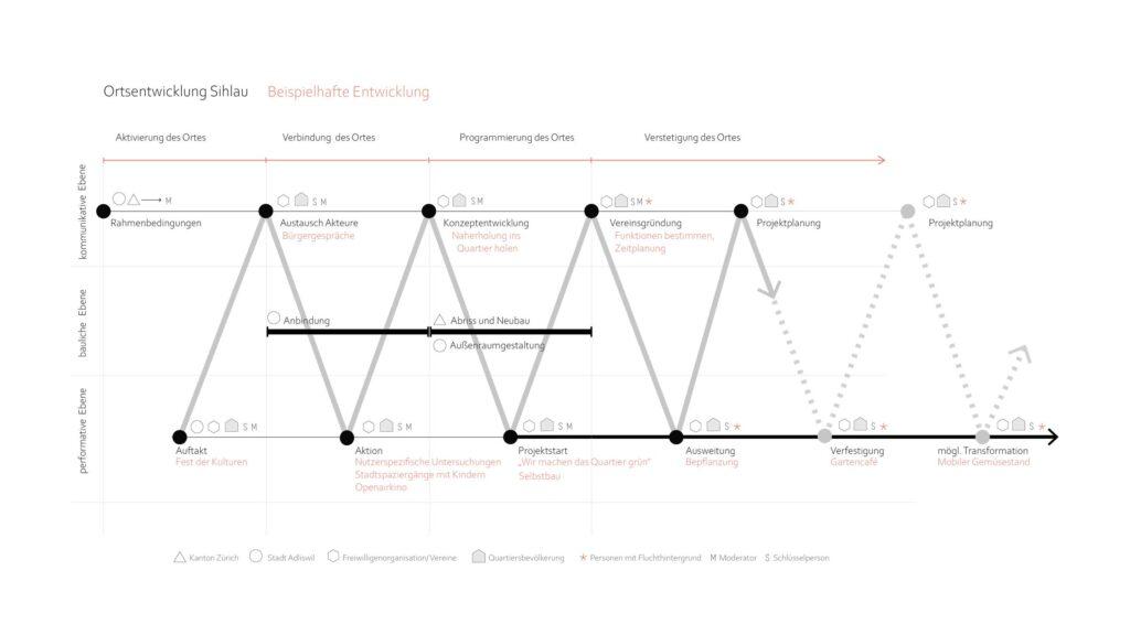 Ortsentwicklung Sihlau. Grafische Darstellung des Prozesses.